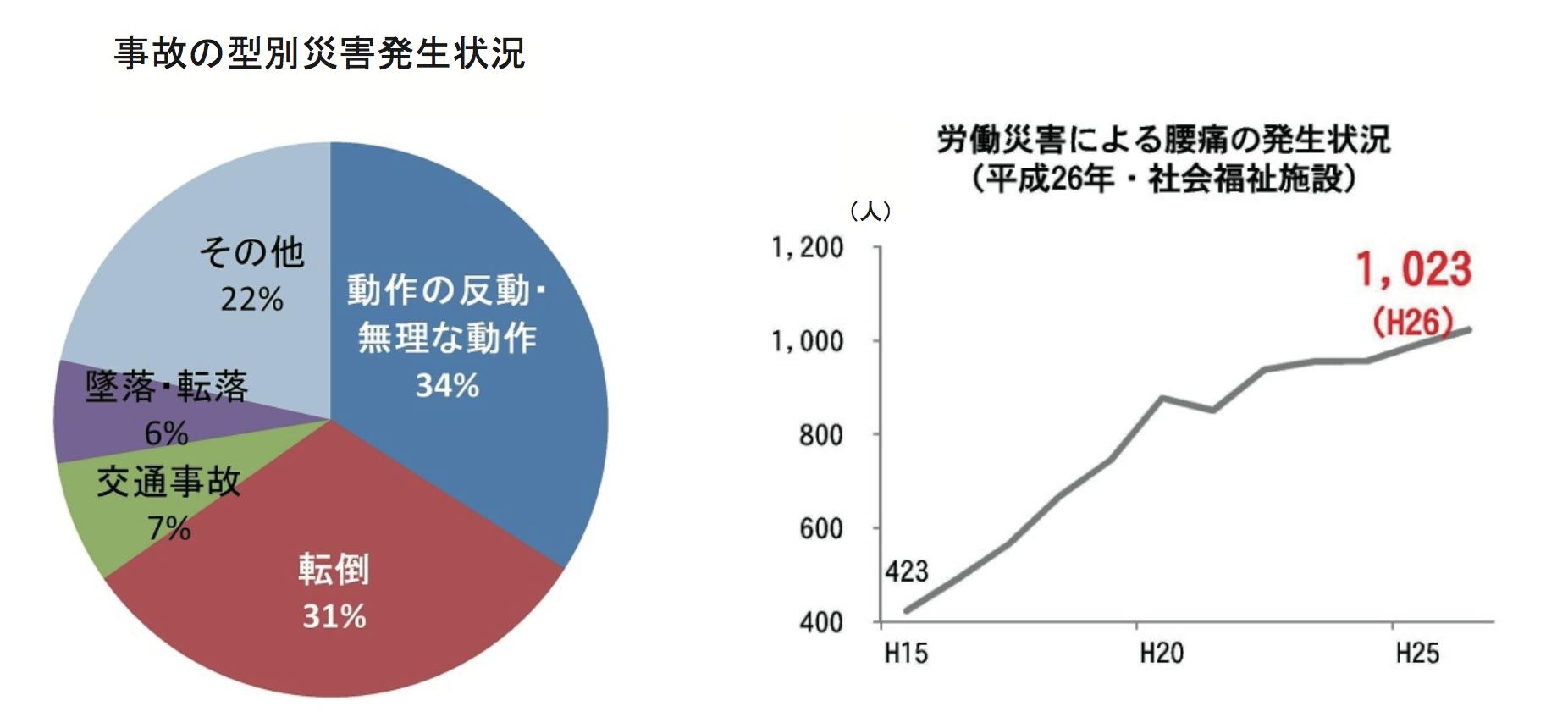 労働災害による腰痛の発生状況(H26・社会福祉施設)