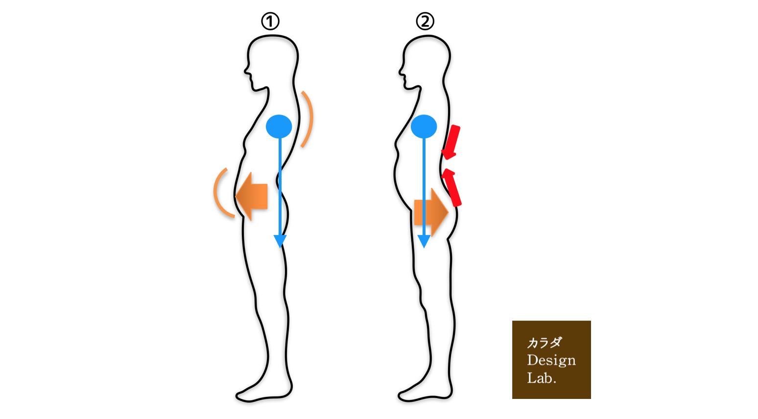上半身の重心が姿勢によって腰にどのような負担をかけるのか?