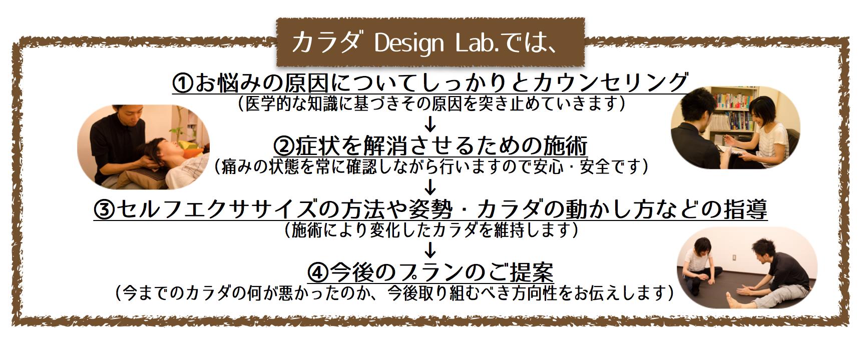 カラダ Design Lab.での流れ